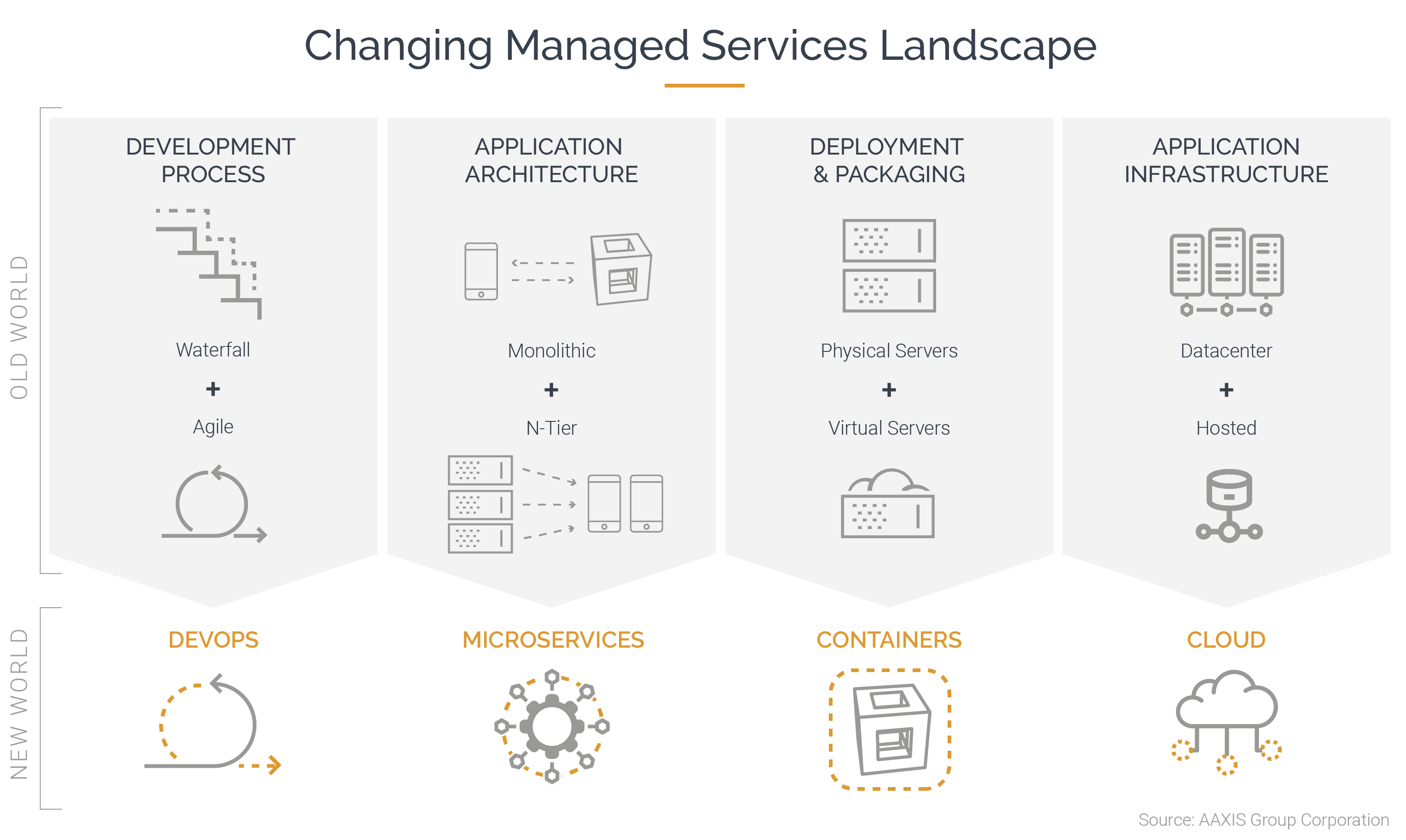 Aaxis_ManagedServices_Graphic-1